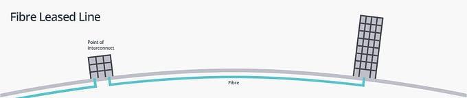Fibre-Leased-Line