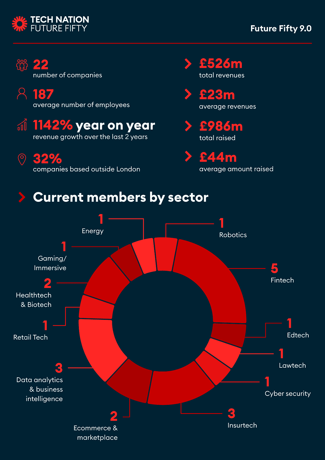 The facts and figures behind the Future Fifty 9.0 cohort