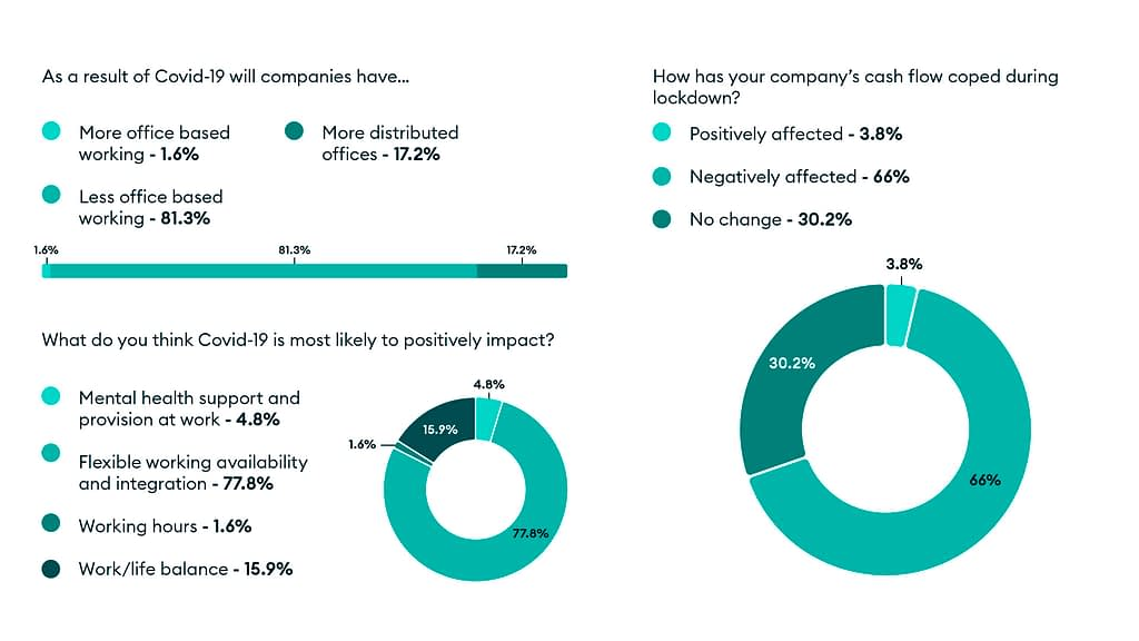 Poll results from Lockdown Unlocked: How will COVID-19 affect office working, how have companies' cash been affected and where will we see positive impact?
