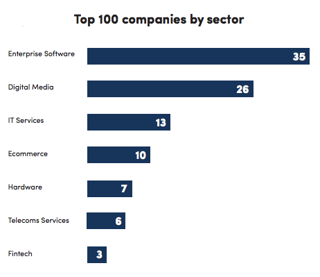 Top 100 companies by sector