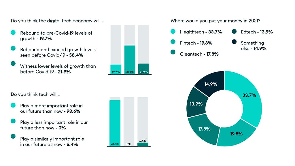 Poll results from Lockdown Unlocked: we asked our attendees about how the digital economy and tech will be impacted, and where they would put their money in 2021