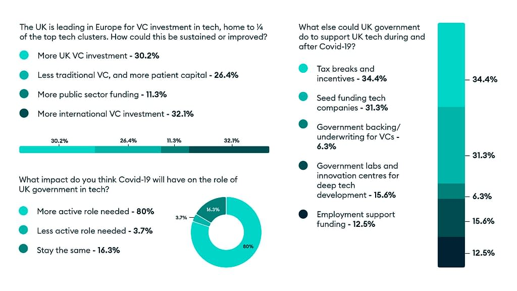 Poll results from Lockdown Unlocked: Questions about VC tech investment, the role of the UK government in tech, and how the UK government should support tech after COVID-19