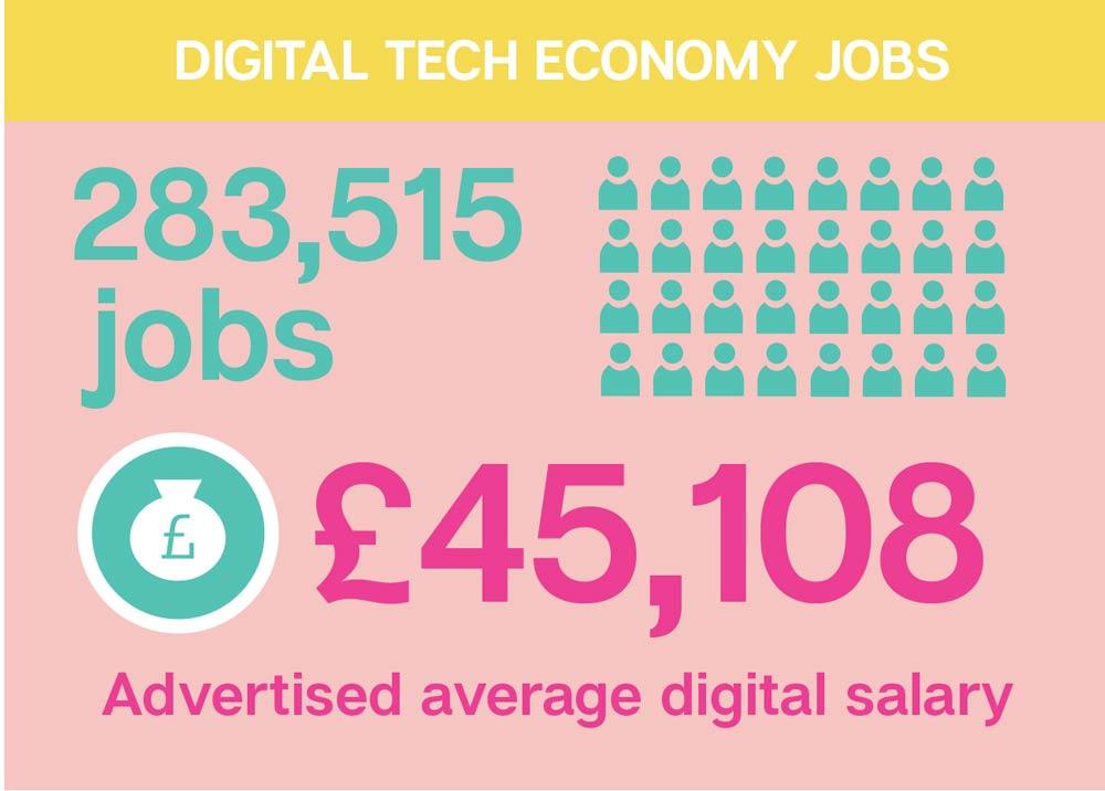3-Digital-Tech-Economy-Jobs