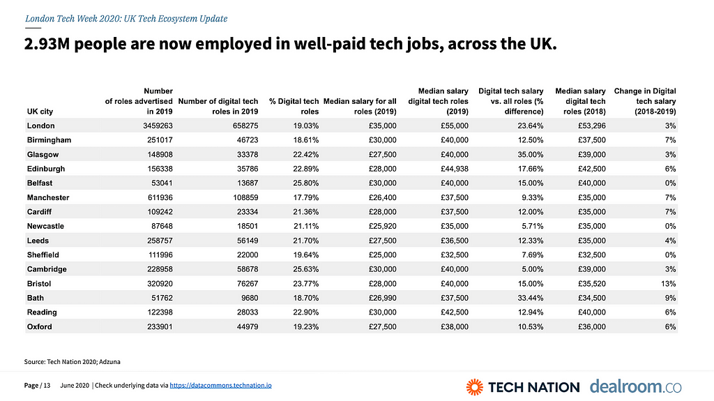 2.93M people are now employed in well-paid tech jobs, across the UK.