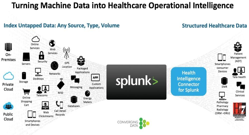 Converging Data graphic