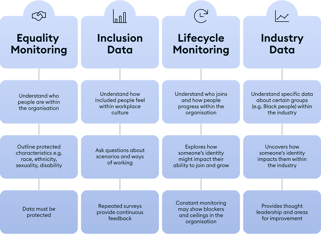 An infographic table showing the four pillars of Diversity and Inclusion data collection: equality monitoring; inclusion data; lifecycles monitoring; industry data.