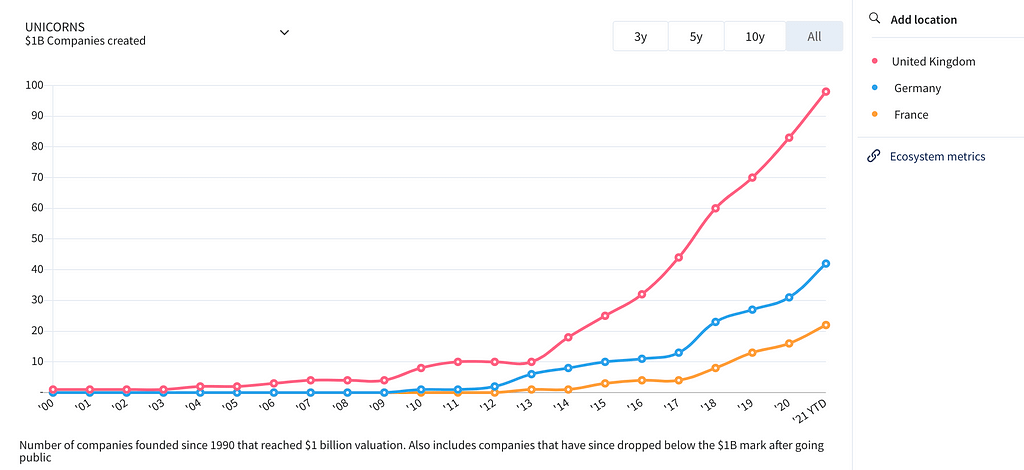 Number of tech unicorns in the UK, France and Germany (2000-2021)