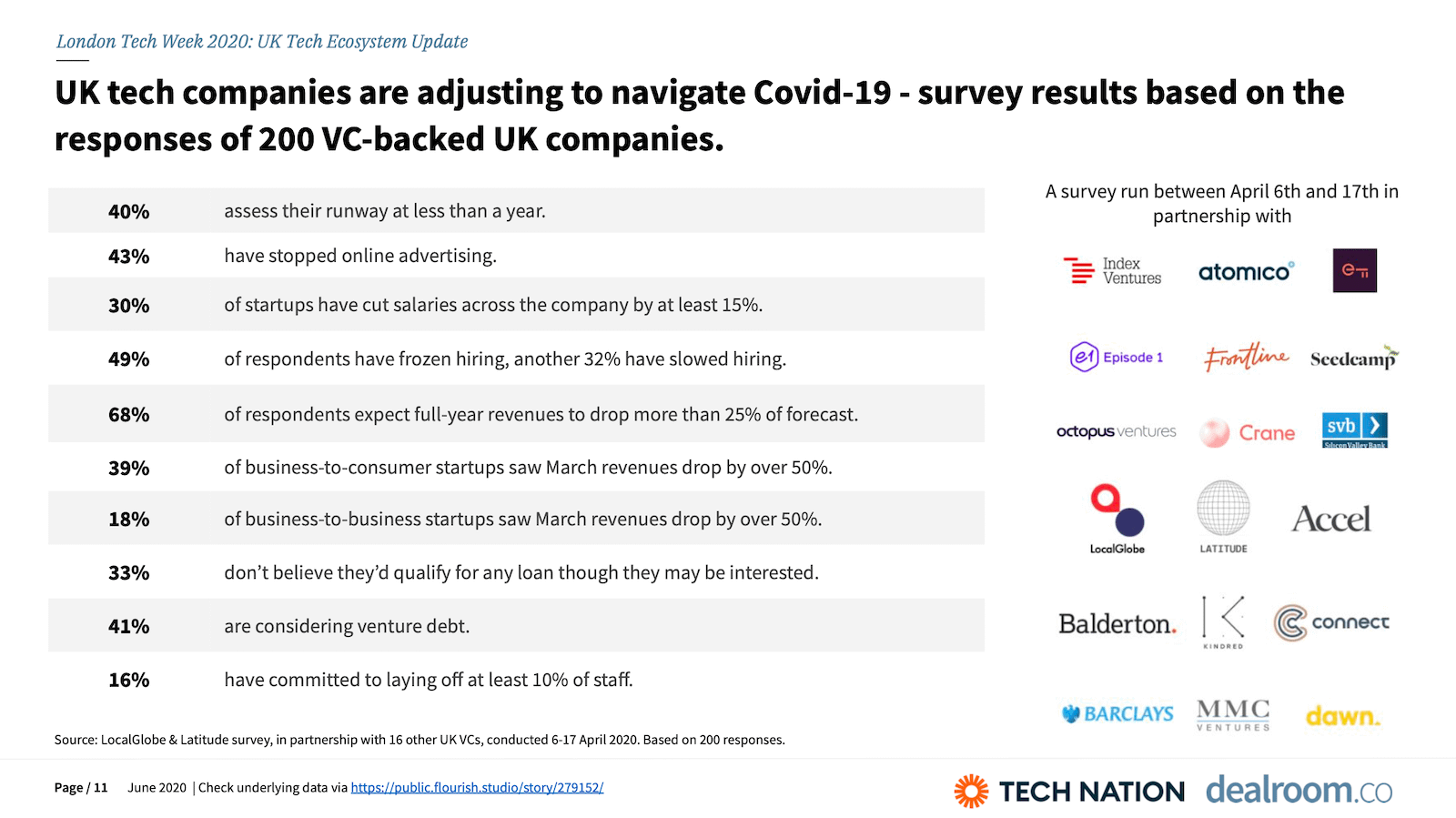 UK tech companies are adjusting to navigate Covid-19 - survey results based on the responses of 200 VC-backed UK companies.