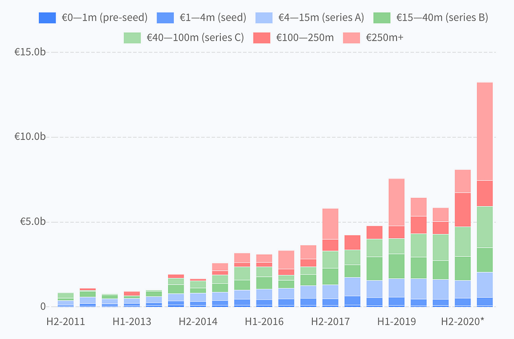 VC investment in UK tech companies by stage of investment (2011-2021)