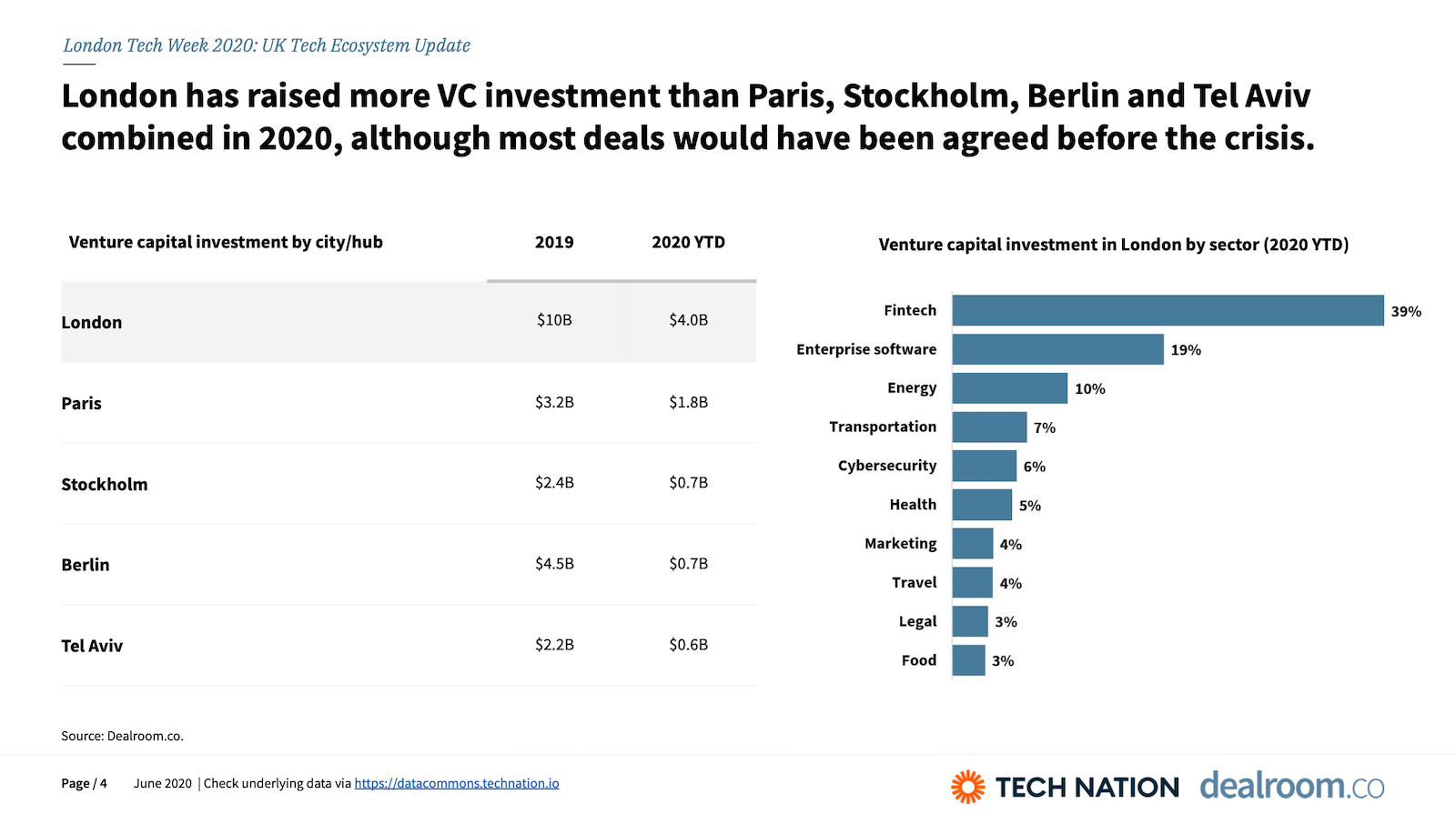 London has raised more VC investment than Paris, Stockholm, Berlin and Tel Aviv combined in 2020, although most deals would have been agreed before the crisis.