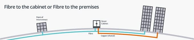 Fibre-to-the-cabinet-or-Fibre-to-the-premises