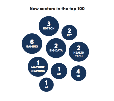 New sectors in the Top 100