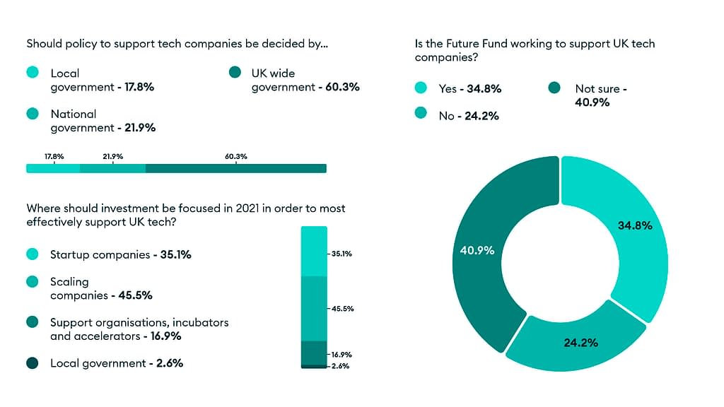 Poll results from Lockdown Unlocked: How should UK policy be decided. where should investment be focused to best support UK tech, and does the Future Fund support UK tech?