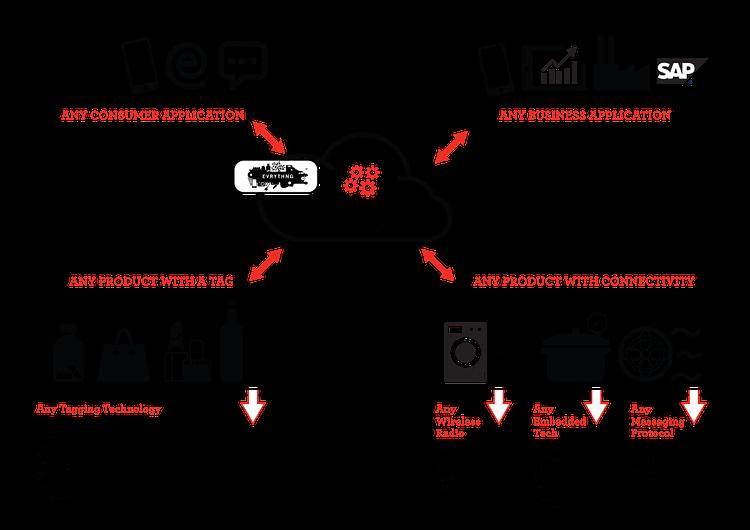 diagram-iot-engine